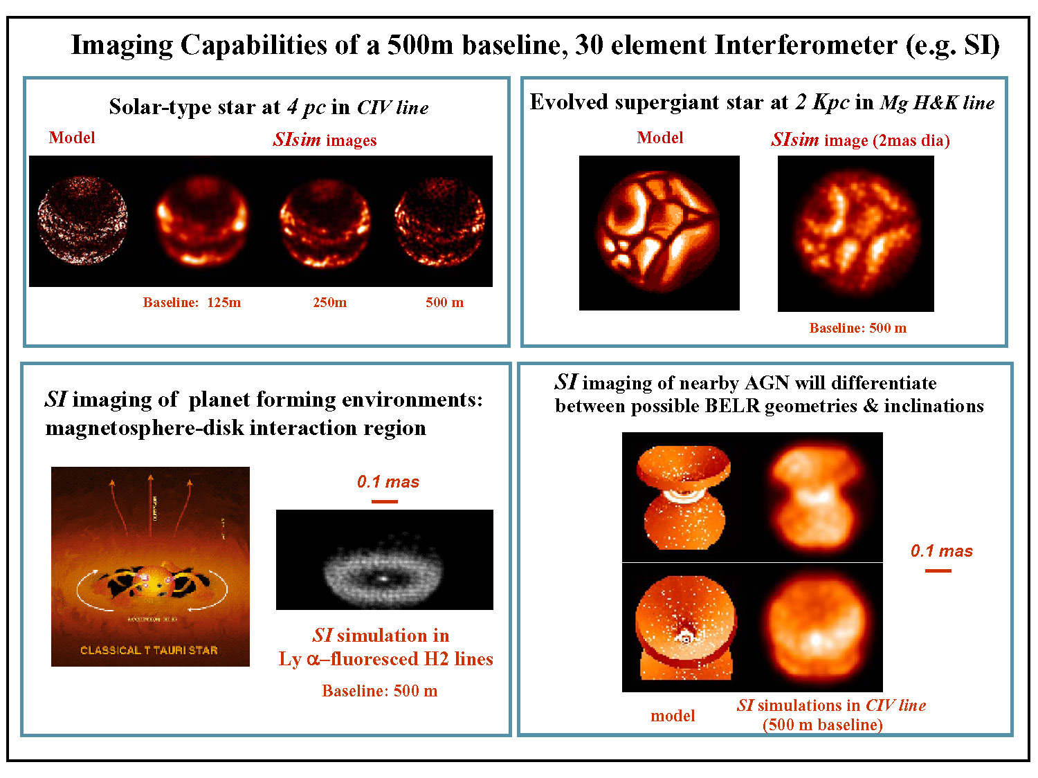 Simulations of Imaging Capabilities of a 500m baseline,  								30-element Interferometer (e.g. SI)